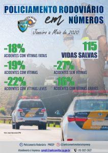 POLICIAMENTO RODOVIÁRIO EM NÚMEROS