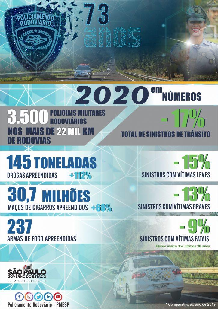 POLICAMENTO RODOVIÁRIO EM NÚMEROS - 2020